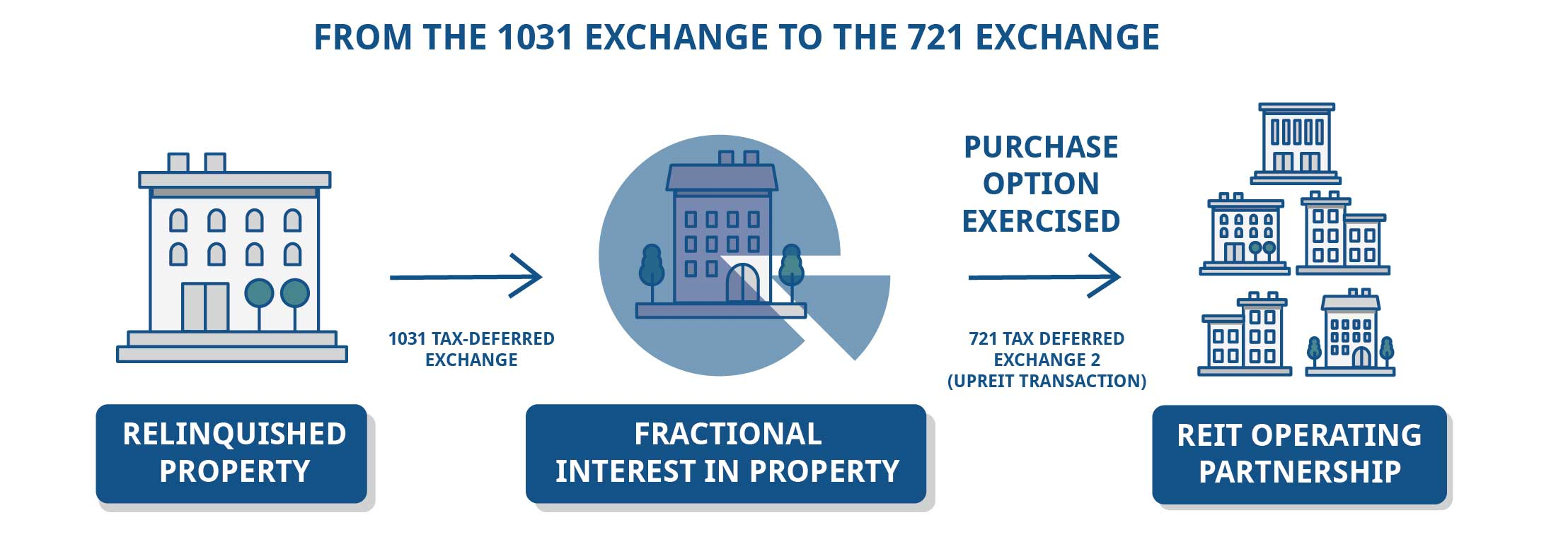 1031 Exchange to a 721 Exchange