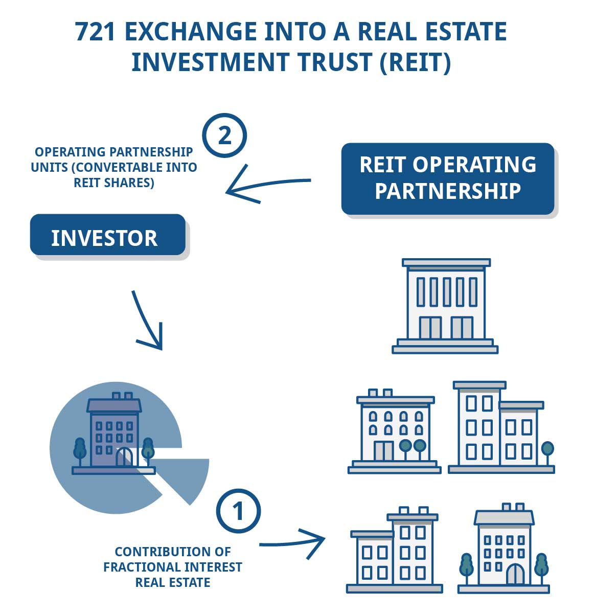 721 Exchange into a REIT